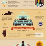 Famous Fountains Around the World - Travel Australia - World