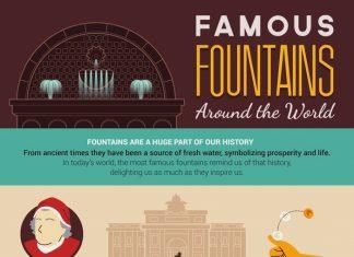 Famous Fountains Around the World - Travel Australia - World